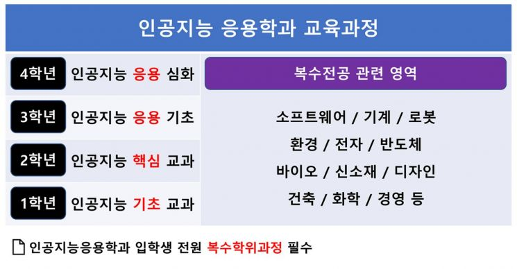 서울과기대, 인공지능응용학과 신설…신입생 전원 4년 장학금 지급