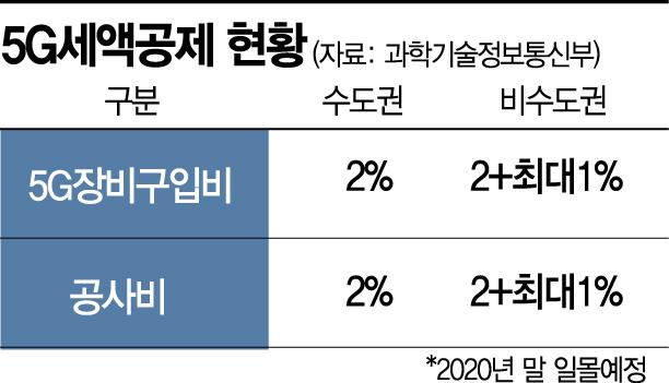 [5G 패권전쟁②]215조 푸는 中, 규제 뽑는 美, 뒷걸음질 韓
