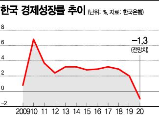 추석연휴, 韓경제 고비…'연휴 성장률 징크스' 깨질까(종합)