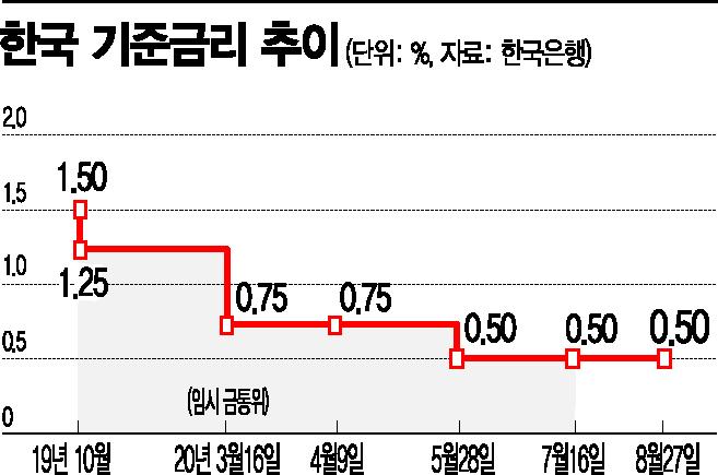 바닥 모르고 떨어지는 저축보험 수익률…'2%'도 위태(종합)