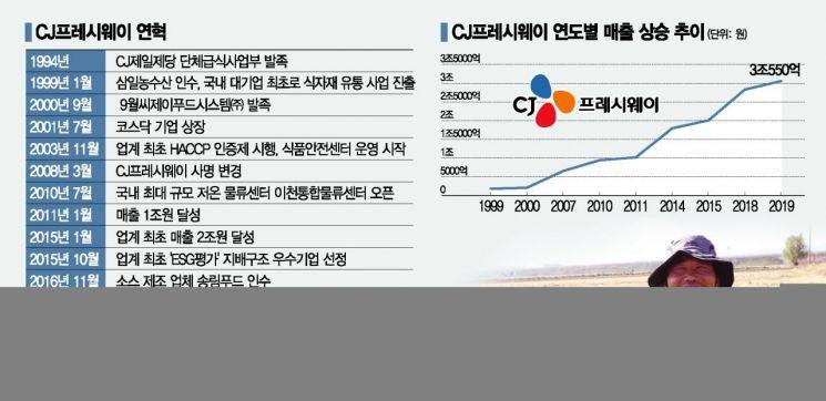 척박한 불모지 '식자재 유통'에 쏟은 20년…CJ, 산업화 선도 '3조의 품격'