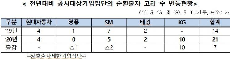 """총수일가, 3.6%로 그룹 '주물럭'…""""공익법인·해외계열사 우회출자 우려"""""""