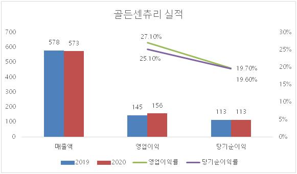 [공시+] 골든센츄리, 상반기 영업이익 156억원…전년比5.4%↑
