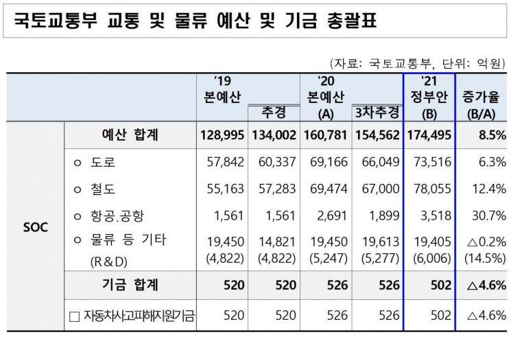 [2021예산안] 내년도 교통 및 물류 SOC에 17조 투입한다