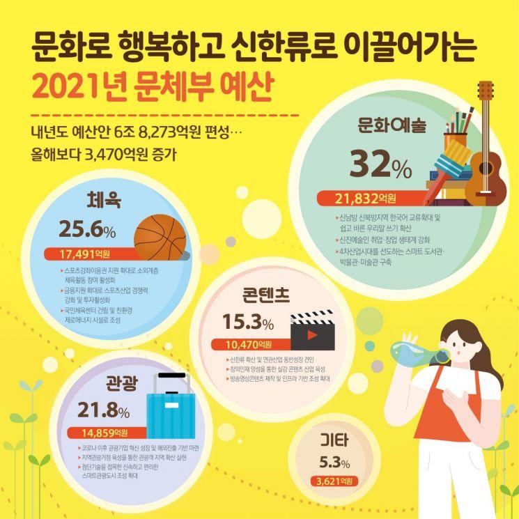 [2021예산안] 문체부, 6조8273억원 편성…비대면 콘텐츠 강화