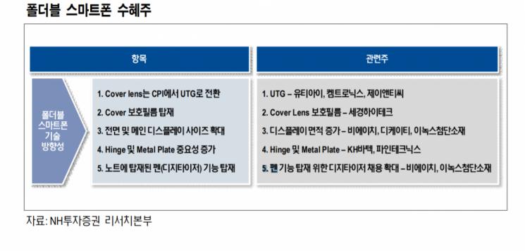 """NH證 """"갤럭시Z폴드2 판매 호조 예상…부품株 수혜 기대감↑"""""""