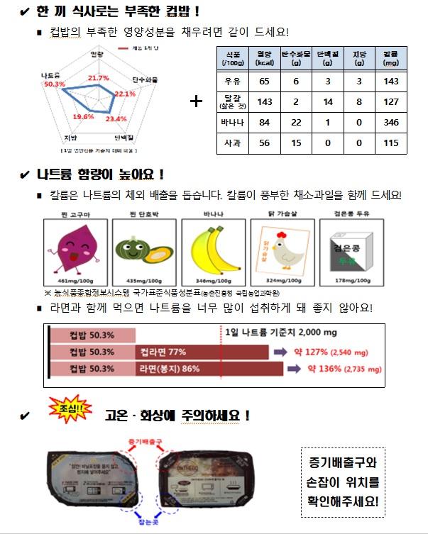 컵밥 섭취 가이드.(자료=한국소비자원)