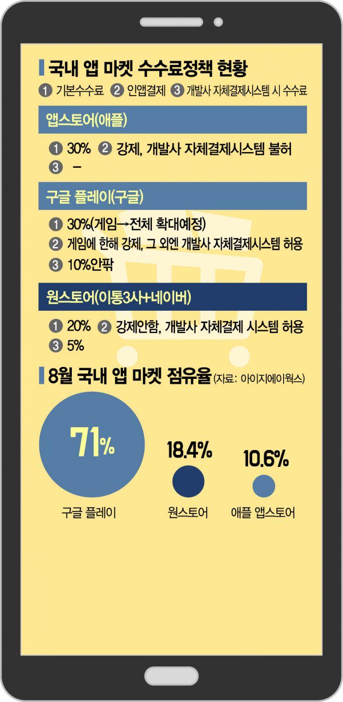 """""""국산플랫폼 육성해야"""" 애플·구글 '30%앱통행세' 논란에 '토종' 원스토어 뜬다"""