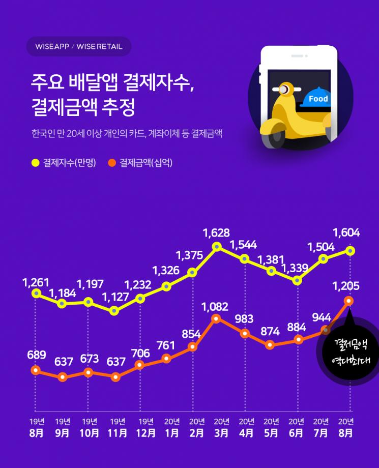 """배달앱 월 결제규모 1.2조원…""""역대 최대"""""""