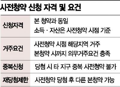 전세 이사가고 청약통장 가입…3기 신도시 기대감 '쑥'