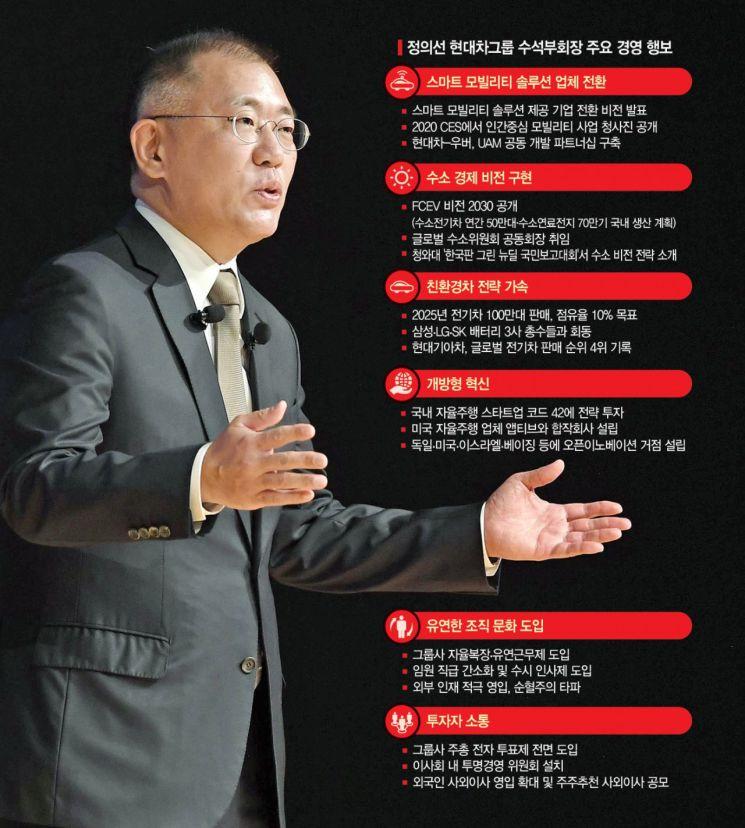 정의선 수석부회장, 현대차그룹 회장 오른다…3세 경영 본격화(종합)