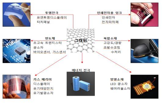 소부장 첨단소재 '그래핀' 특성 평가법, 韓 제안 국제표준 등재 성공