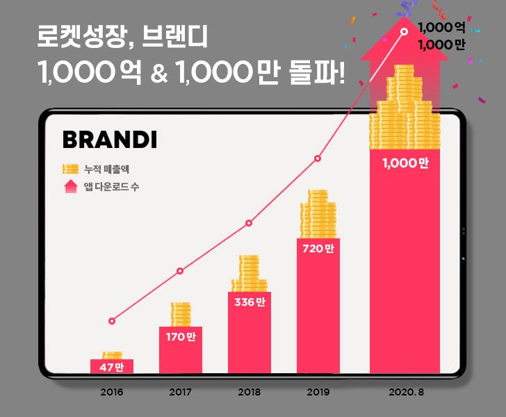 패션테크 스타트업 브랜디, 누적 매출액 1000억원 돌파