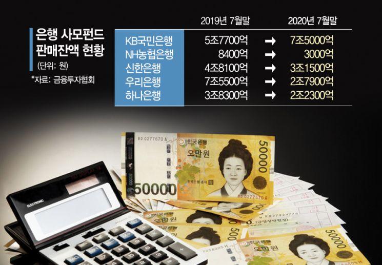 """""""예금 아니면 접어야할 판"""" 은행권, 새 모범규준에 한숨만"""