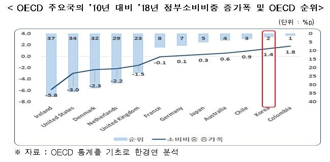 """""""韓, 정부소비 비중 증가세 OECD 2위…국가채무 누적 우려"""""""