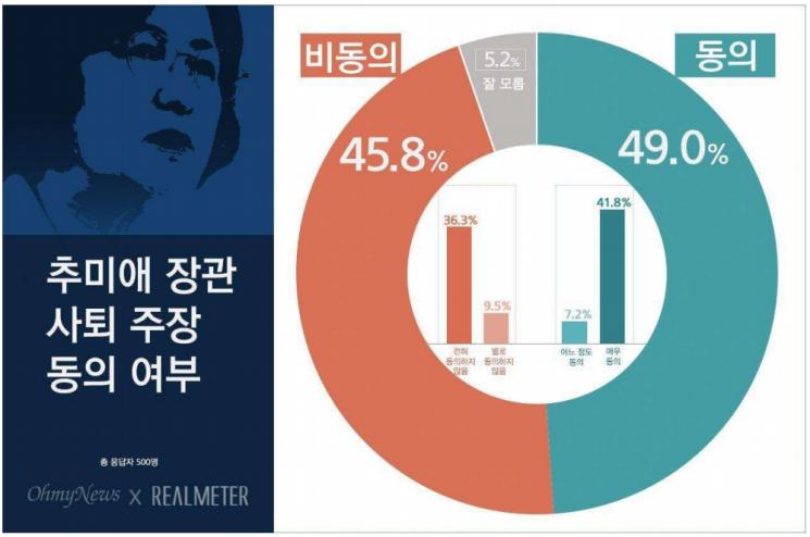 추미애 사퇴, '동의' 49% vs '비동의' 45.8% 팽팽