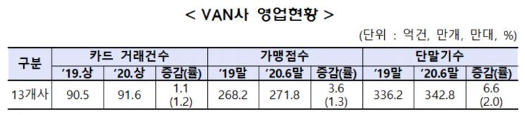 VAN사 상반기 순익 745억…전년동기比 10% 감소