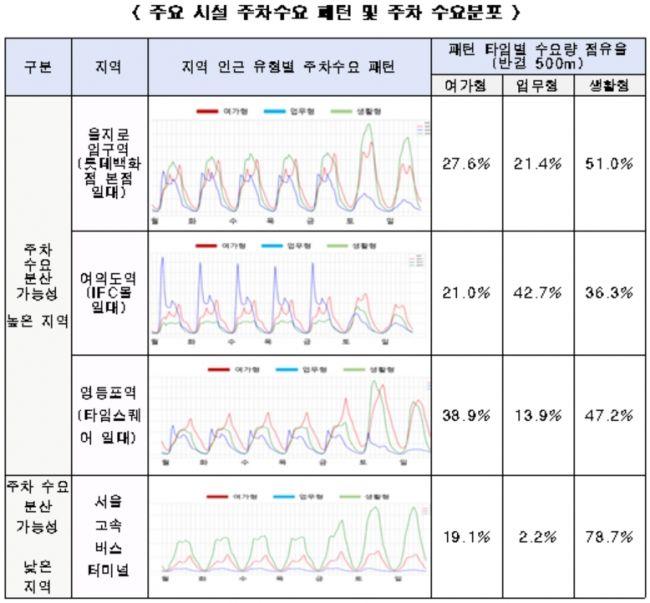 """""""서울도심 주요 시설 주차정보 공유하면 주차난 해소 가능"""""""