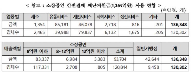 소상공인 간편결제 재난지원금(1363억원) 사용 현황. 표 = 소상공인시장진흥공단 제공