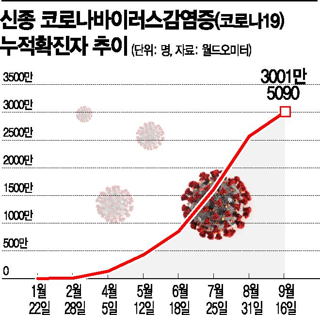코로나19 전세계 확진자 3000만명 넘어…'폭발적 증가세'(종합)