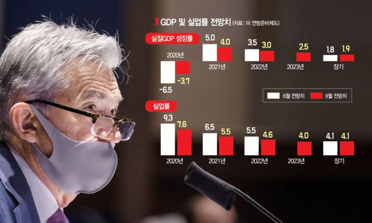 "Fed ""2023년까지 제로금리 유지""(종합2보)"