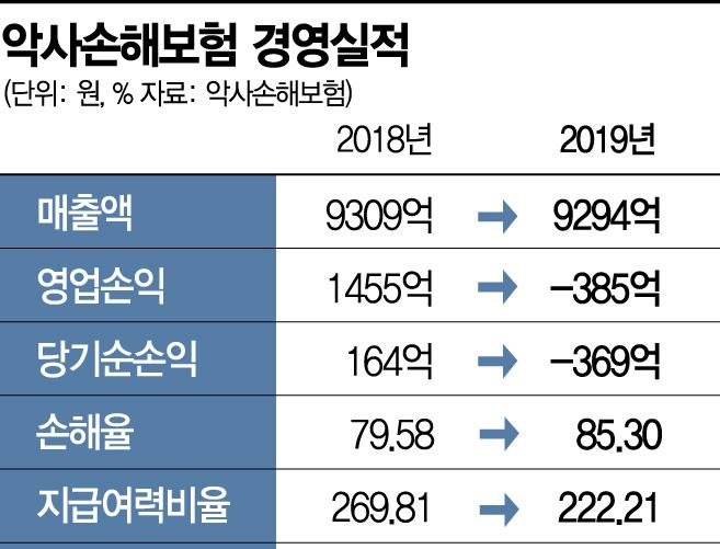 교보생명, '악사손보' 되찾을까…신한·카카오 불참에 흥행 '실패'