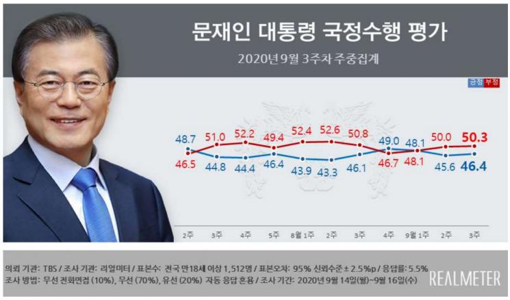'秋아들 논란'에도 與지지율 상승…국민의힘은 20%대로 하락 [리얼미터]