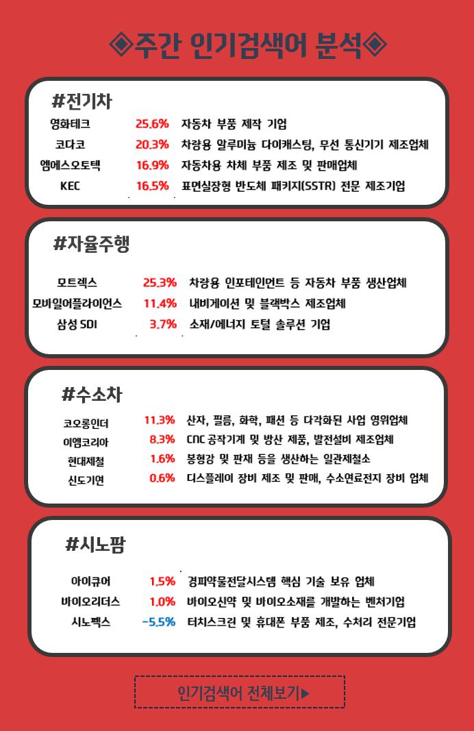 [주간 인기키워드 TOP4] 전기차, 자율주행, 수소차, 시노팜 키워드 투자자 관심 지속
