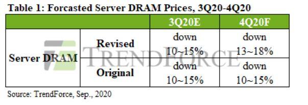 공급 과잉에…서버 D램 가격 최대 18% 하락 전망
