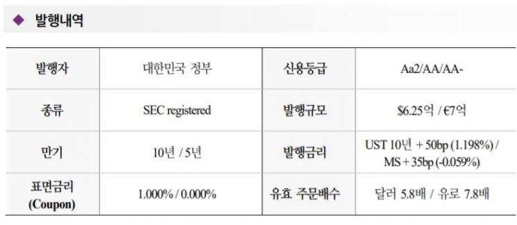 韓외평채, 유통시장서도 인기…'웃돈' 주겠다는 투자자도 나타나