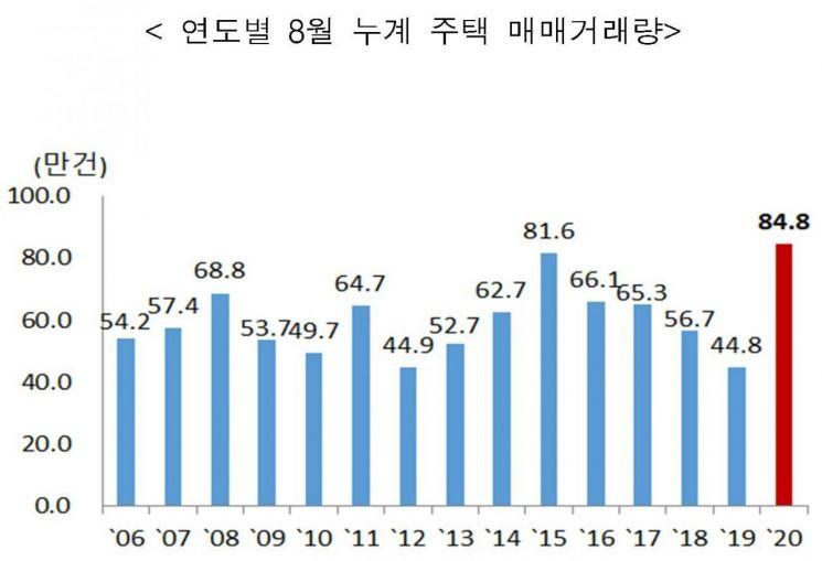 연도별 8월 누계 주택 매매거래량 (제공=국토교통부)
