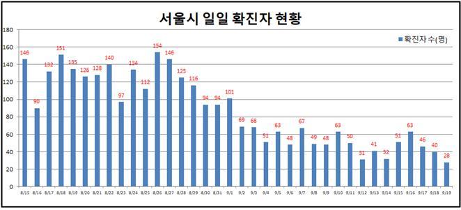 서울 어제 확진자 28명대로 감소 … 8월 대확산 이후 최저(상보)