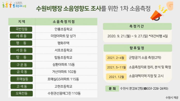 수원비행장 소음 보상 '청신호'…21~27일 10곳서 측정