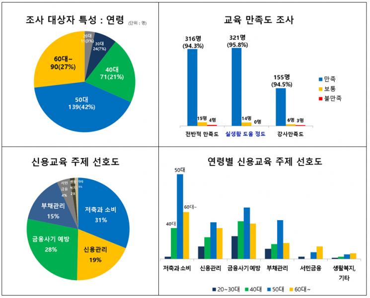법원 개인회생·파산자 신용교육 72.4% '↑'