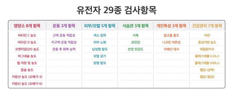 SKT, 유전자 검사 기반 헬스케어 서비스 출시...월8250원