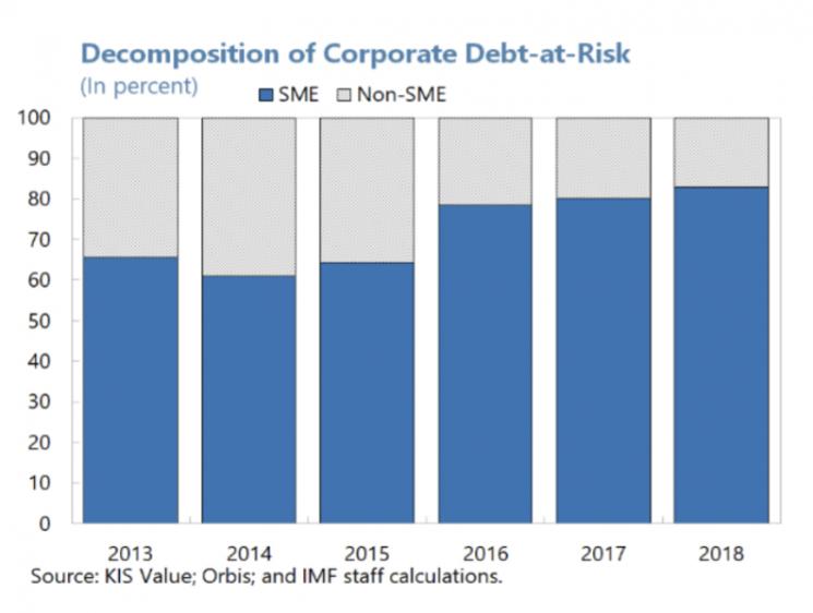 2013년부터 위험 수준의 기업대출 중 절반 이상이 중소기업대출인 것으로 나타났다. 2018년엔 약 80%에 달하는 비중이 중소기업 대출이다. (자료 : IMF)