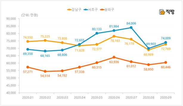 """서울 아파트 전셋값 2개월 연속 하락…""""일시적 현상일 수도"""""""