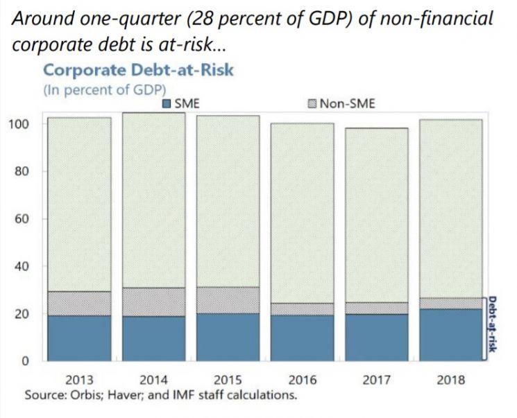 기업대출의 4분의 1 이상(28%)이 '위험' 수준인 것으로 분류됐다. (자료 : IMF)