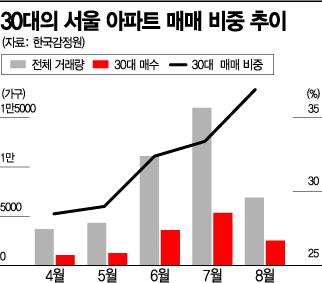 불안한 30대 '영끌' 계속…서울 아파트 매입비중 '최고'