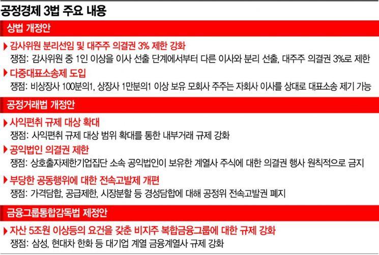 """기업 코너로 내모는 공정경제 3법 """"경영권 위협 불보듯""""(종합)"""