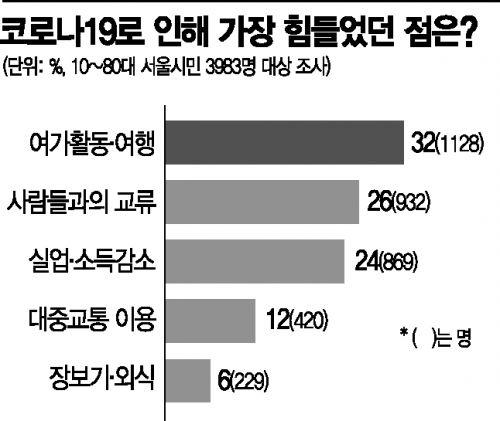 """서울시민 40% """"코로나에 정신건강 악화"""" … 32%는 """"여행 못가 힘들다"""""""