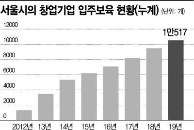 서울시, '포스트코로나' 이끌 스타트업 육성중