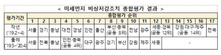 환경부, 미세먼지 비상저감조치 종합평가 실시…서울시 1위