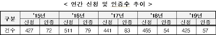 연간 신기술(NET) 신청 및 인증 수 추이.(자료=산업통상자원부 국가기술표준원)