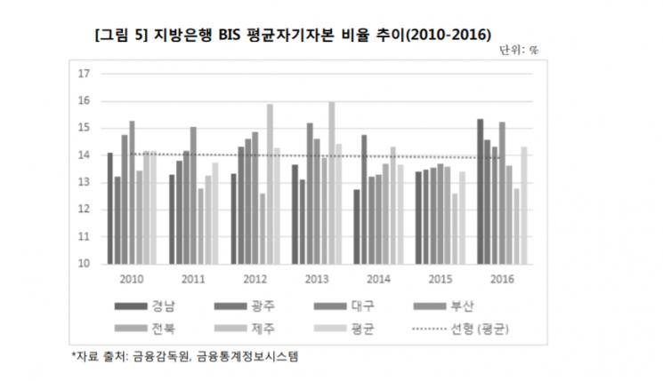 """지역경제 버팀목 '지방은행'의 위기…""""공정 경쟁할 수 있게 제도 개선 해줘야"""""""