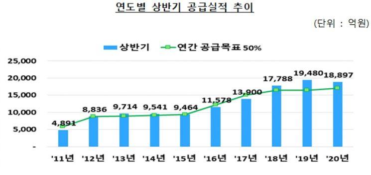 은행권 상반기 저소득자 대상 새희망홀씨 대출 1.9조원 공급