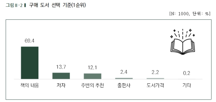 """한국출판인회의 """"국민 60%가 도서정가제에 찬성"""""""