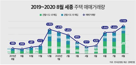 '천도론'에 세종 8월 주택거래량 역대 최다…전년比 462%↑