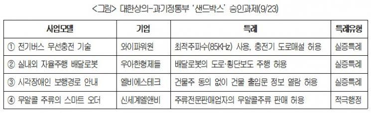 """""""세계 첫 무선 충전버스 달린다""""…상의-과기부, 샌드박스 4건 승인"""