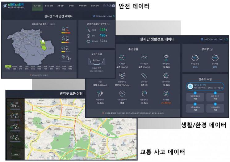 관악구 실시간도시데이터서비스  '스마트관악' 오픈!
